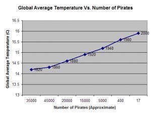 Correlação entre o aumento da temperatura global e o número de piratas. O aquecimento global está causando o aparecimento de piratas? (Gráfico reproduzido do Implicit None - clique para ir ao blog)